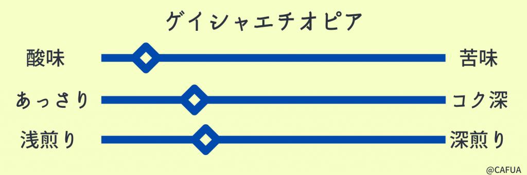 ゲイシャエチオピア味グラフ
