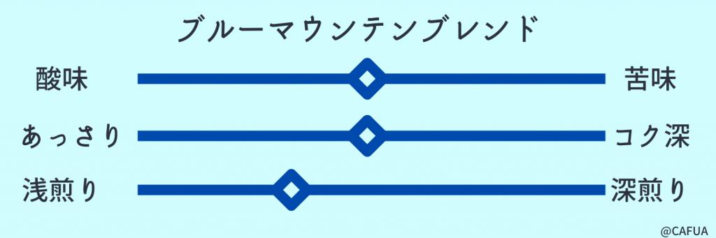 ブルーマウンテンブレンド味グラフ
