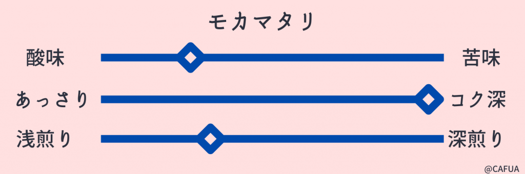 モカマタリ味グラフ