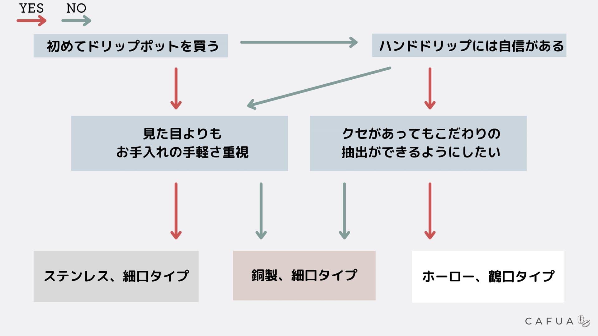 ドリップポットYES/NOチャート