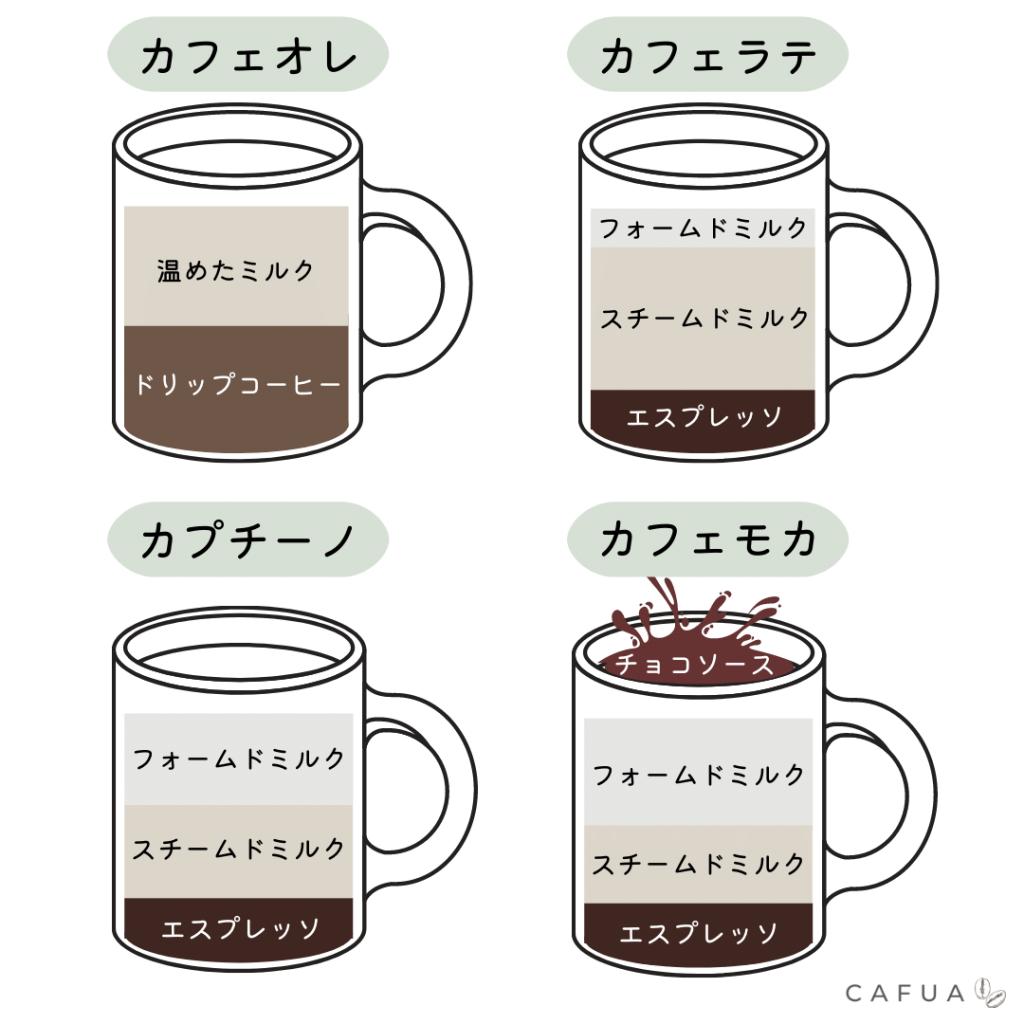 ミルク入りコーヒーの違い
